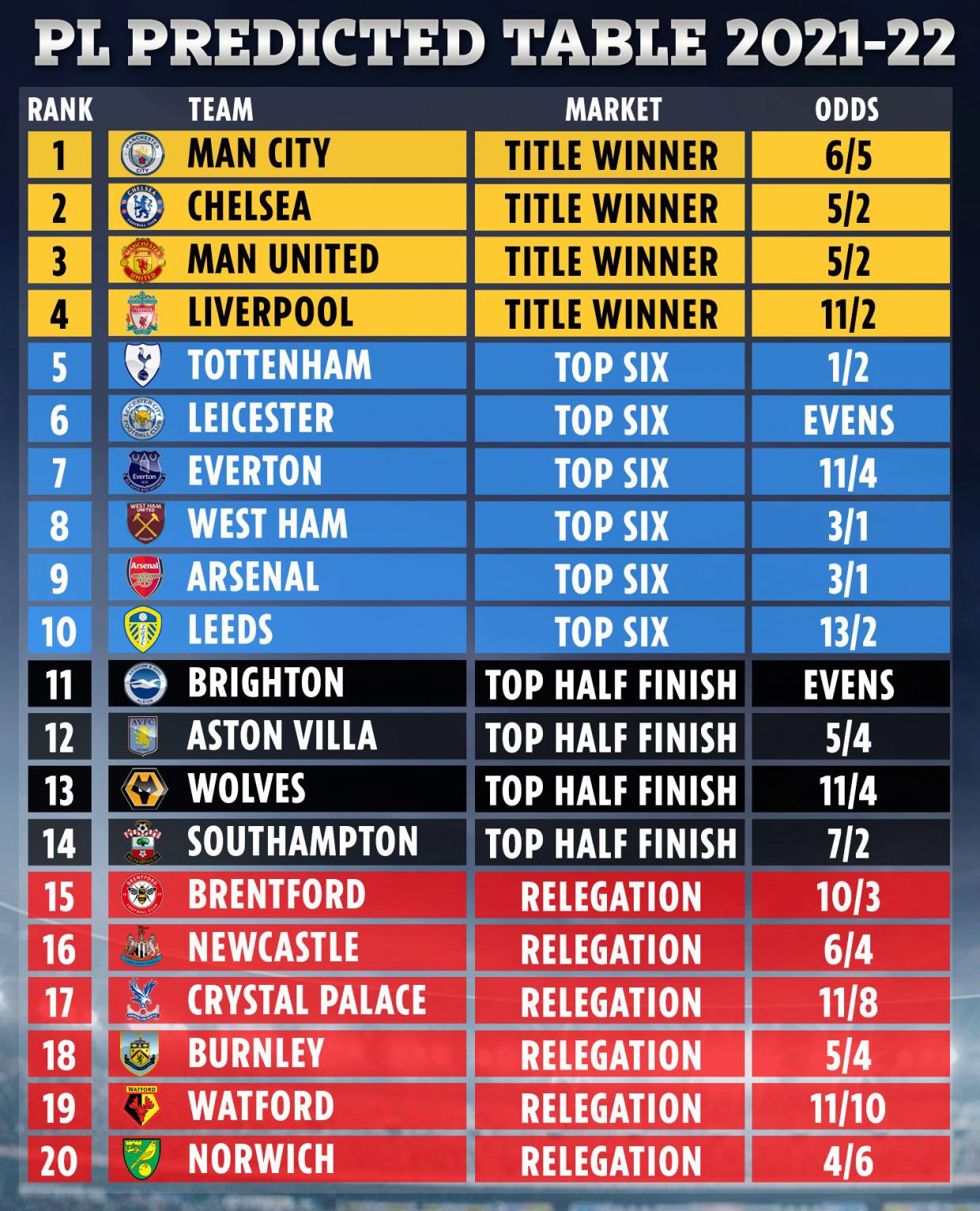 Dự đoán của siêu máy tính về kết quả ngoại hạng Anh mùa này và tỷ lệ cược cho các khả năng vô địch, top 6, top 10 và xuống hạng.