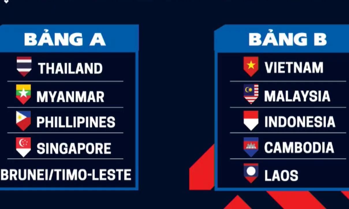Kết quả bốc thăm chia bảng AFF Cup 2020.