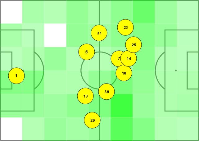 Vị trí trung bình của cầu thủ Man Utd vào cuối hiệp hai.