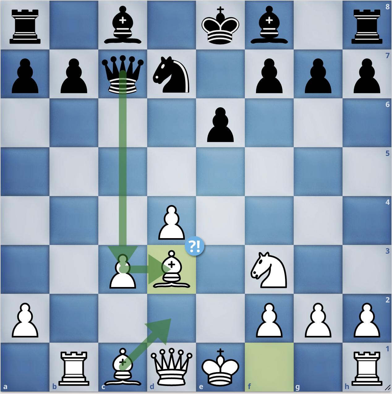 Thế cờ sau 9.Bd3. Lúc này Đen có thể bắt tốt c3, mà không lo trắng lên tượng d2 nữa, vì hậu đen sẽ bắt tượng d3.