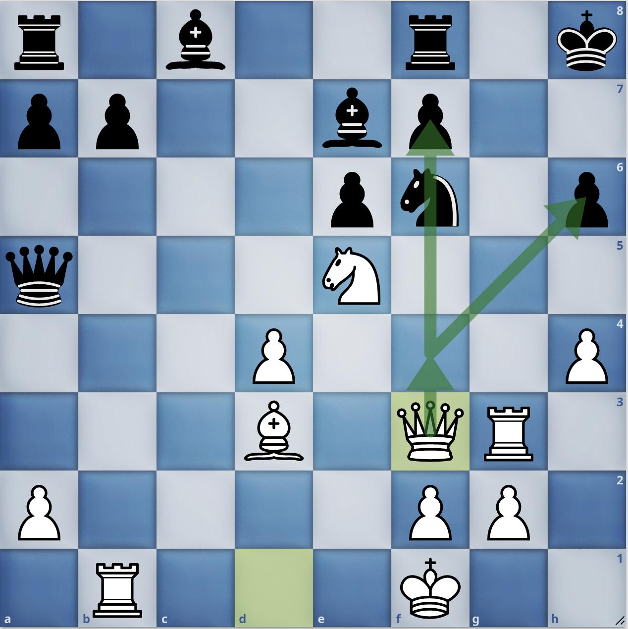 Thế cờ sau 18.Qf3. Nước đi hậu nhẹ nhàng này đủ để khiến Duda đầu hàng ngay lập tức. Trắng đe doạ đi hậu lên f4 để bắt tốt h6. Đen không có cách nào để phòng ngự. Vua đen không thể di chuyển, vì thế Trắng cũng có thể thí hậu vào f7, rồi đưa mã vào f7 chiếu hết hoặc đưa hậu sang h7 chiếu hết.